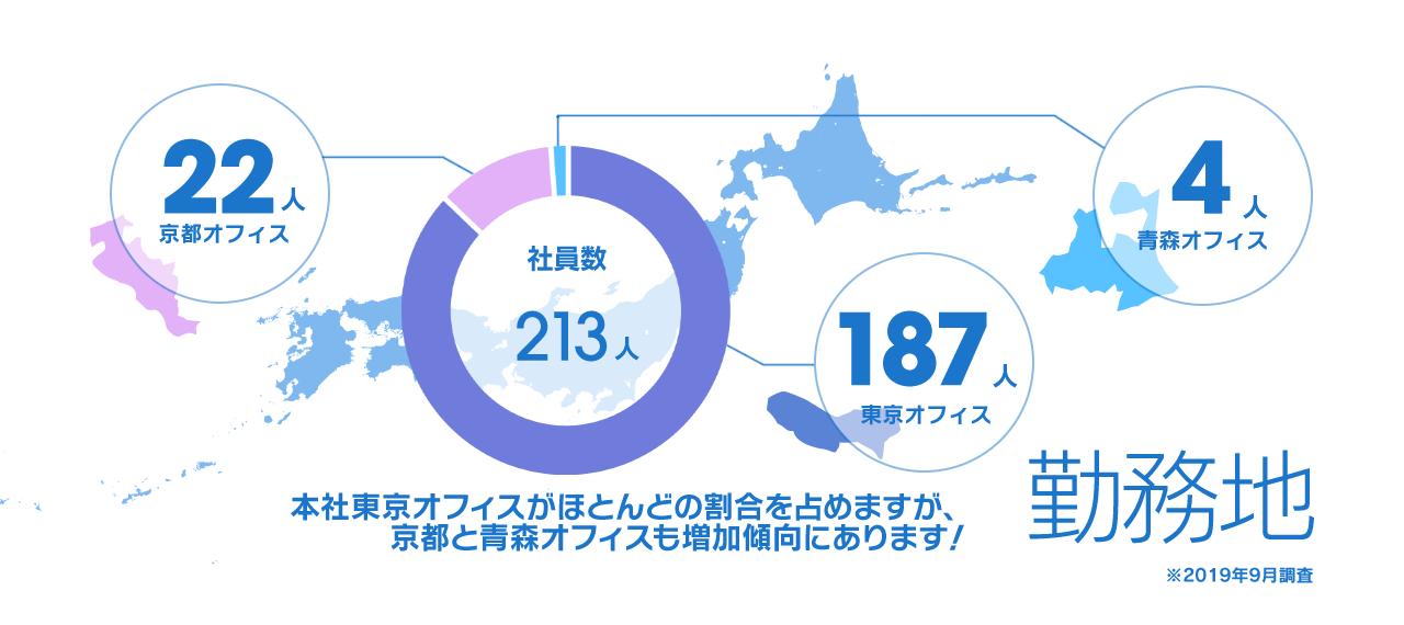 勤務地 本社東京オフィスがほとんどの割合を占めますが、京都と青森オフィスも増加傾向にあります!